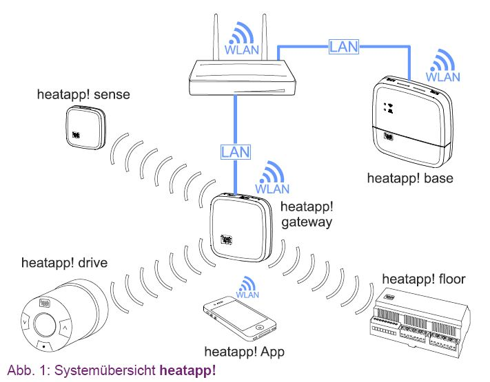heatapp-system