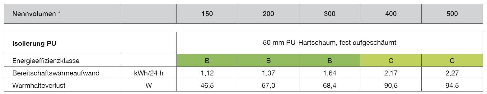 Isolierung-Trinkwasserspeicher-emailliert-150-500-Liter