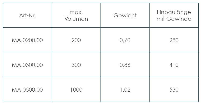 TWL-Magnesiumanode-Daten