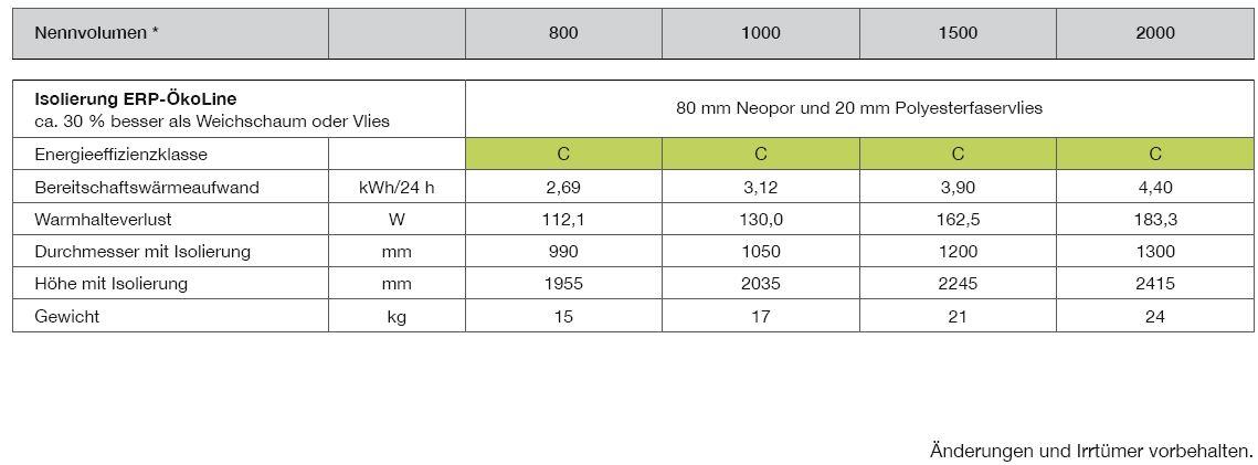 solarspeicher-800-2000-Liter-Isolierung