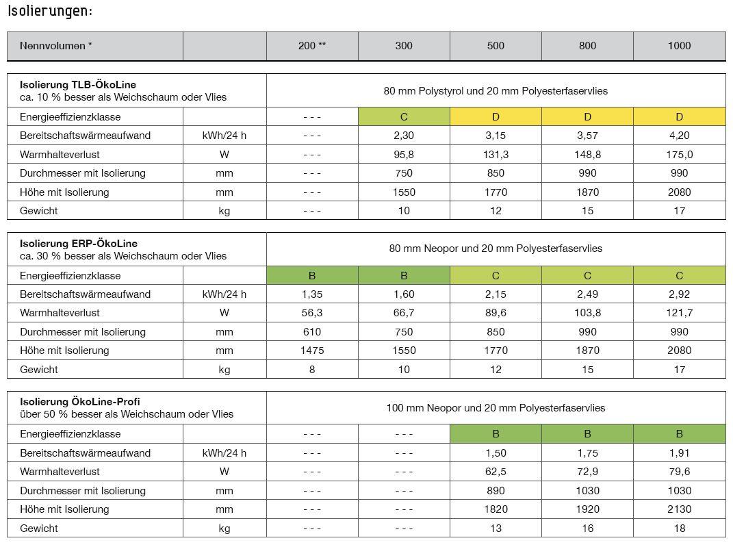 Isolierungen-Pufferspeicher-200-bis-1000-Liter